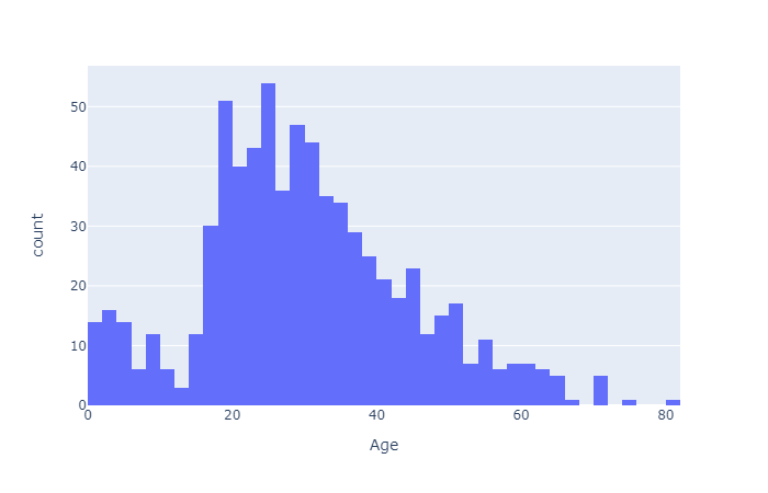 Example of a histogram plotted with Python.